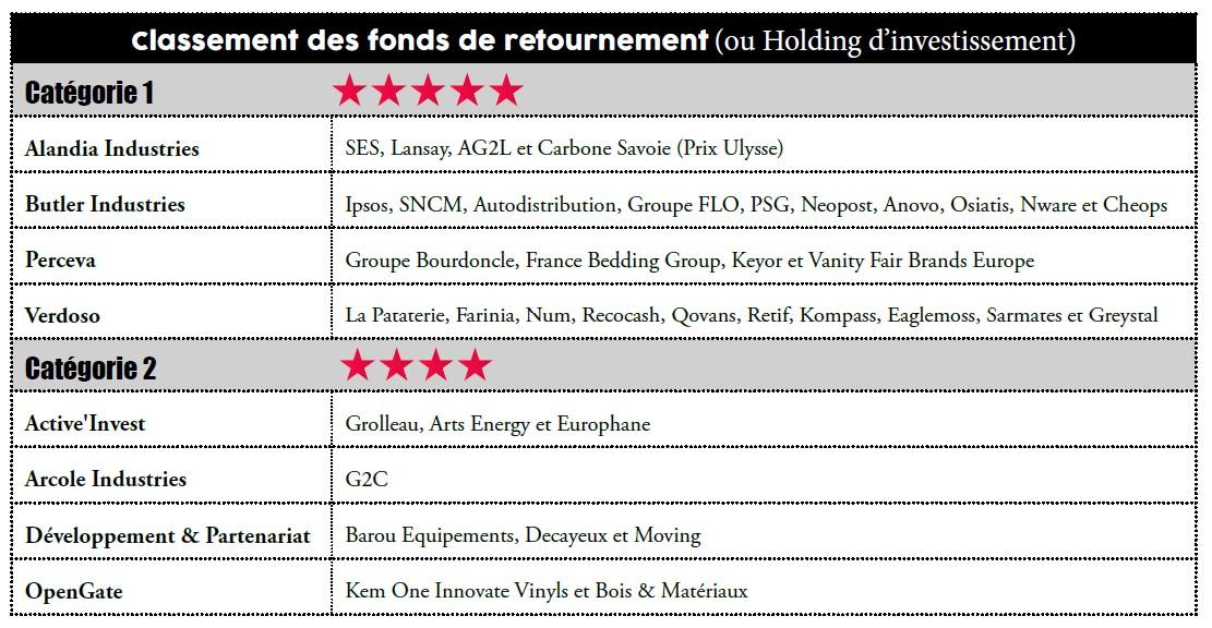 Meilleur fonds retournement français